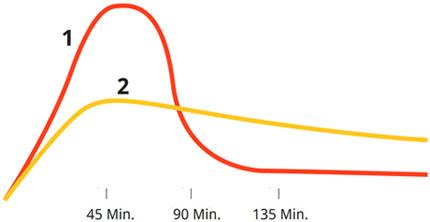 Blutzucker und Hafer Beta-Glucan